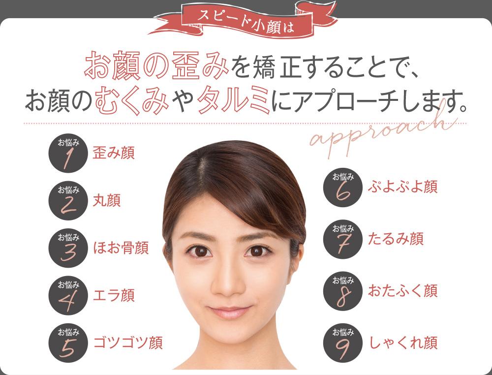 お顔の歪みを矯正することで、お顔のむくみやタルミにアプローチします